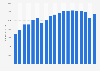 Umsatz der Omnicom Group bis 2018