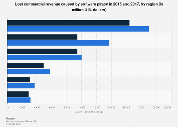 Lost commercial revenue due to software piracy 2015 and 2017