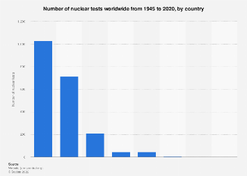 Worldwide number of nuclear tests from 1945 to 2019