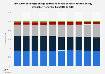 Global production distribution of non-renewable energy resources 2007-2016
