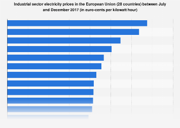 Industrial sector electricity prices - selected countries in the European Union 2017