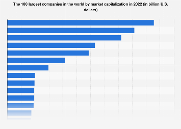 Top companies in the world by market value 2018