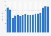 Bilanzsumme von Morgan Stanley bis 2017