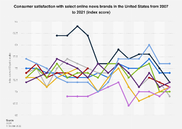 Consumer satisfaction with online news brands in the U.S. 2007-2018