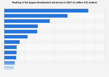 Largest development aid donors 2017