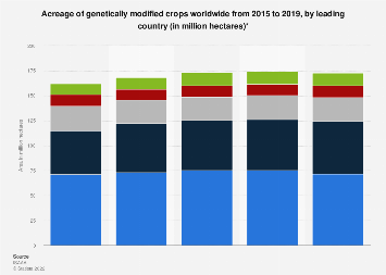 Acreage of genetically modified crops 2004-2016, by country