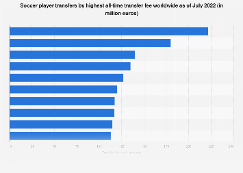 Record soccer transfers: player transfers by value 2018