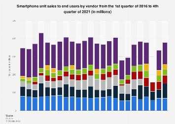 Smartphone sales by vendor worldwide 2016-2018