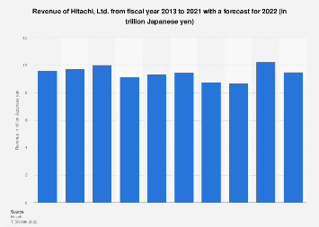 Hitachi's revenue 2003-2017