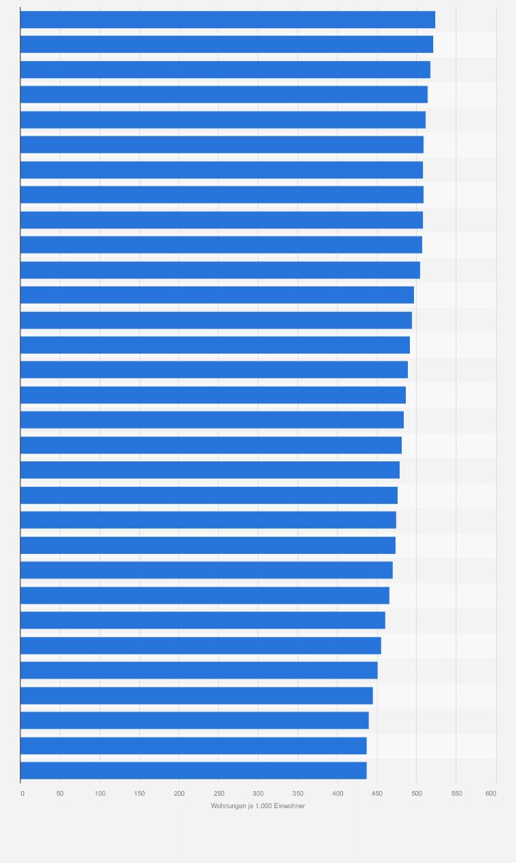 Statistik Schleswig Holstein