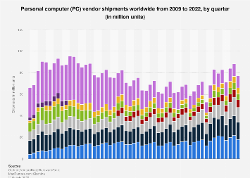 Quarterly PC shipments worldwide 2009-2018, by vendor