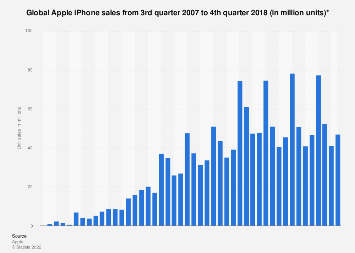 Apple iPhone unit sales worldwide 2007-2017, by quarter