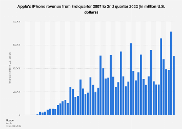 Apple iPhone sales revenue 2007-2017