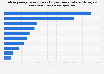 YTD market share of selected car manufacturers in Europe 2018