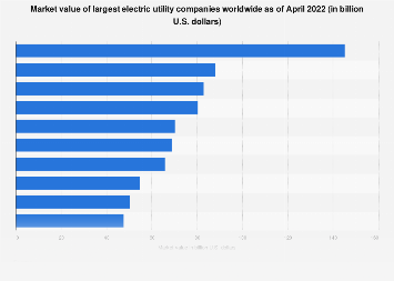 Market value of largest electric utility companies worldwide 2017