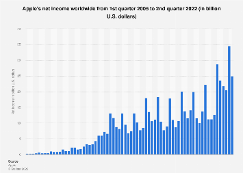 Net income of Apple by quarter 2005-2018
