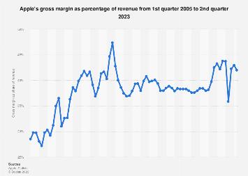 Apple's gross margin 2005-2019