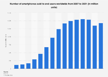 Global smartphone sales to end users 2007-2017