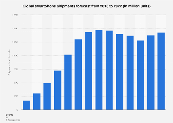 Global smartphone shipments forecast 2010-2022