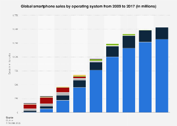 Global smartphone sales by OS 2009-2016