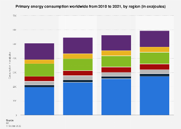 Primary energy consumption worldwide by region 2010-2017