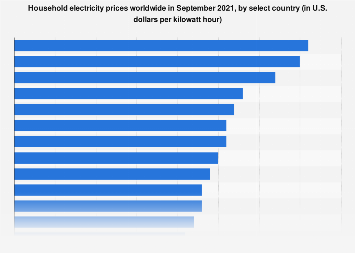 Electricity prices in selected countries 2018