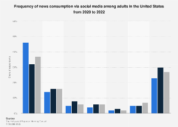 Frequency of social media news consumption in the U.S. 2018