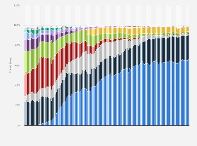 Mobile browser market share worldwide 2012-2019   Statista