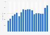 Revenue of BASF 1999-2018