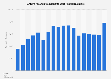 BASF revenue 2018 | Statista