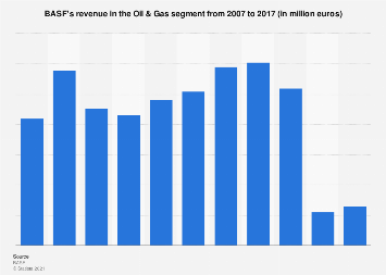 BASF's revenue in the Oil & Gas segment 2007-2017