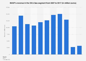 BASF's revenue in the Oil & Gas segment 2006-2016