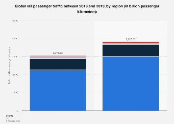 Rail passenger traffic - by region 2011-2017