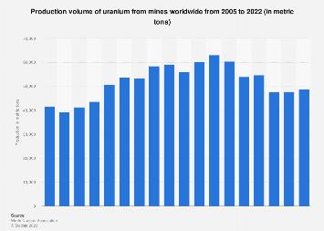 Uranium mine production worldwide 2002-2017