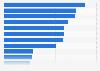 Umfrage zur Urlaubsgestaltung der Deutschen in 2013