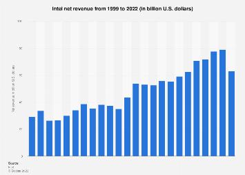 Intel's net revenue 1999-2018