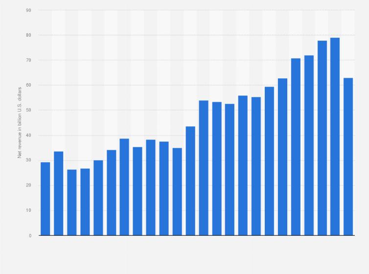 Intel revenue 1999-2018 | Statista