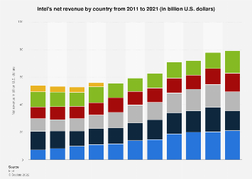 Revenue of Intel by country 2011-2017