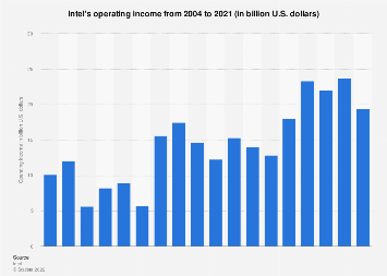 Intel's operating income 2004-2017