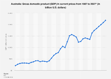 Gross domestic product (GDP) of Australia 2024*