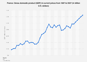 Gross domestic product (GDP) in France 2022