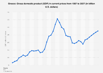 Greece - Gross domestic product (GDP) 2024   Statista