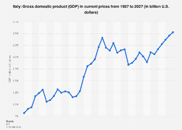 Gross domestic product (GDP) in Italy 2022