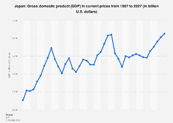 Gross domestic product (GDP) of Japan 2022
