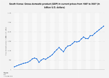 Gross domestic product (GDP) in South Korea 2022