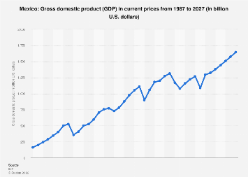 Gross domestic product (GDP) in Mexico 2022