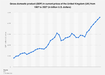 Gross domestic product (GDP) of the United Kingdom 2022 (in U.S. dollars)