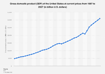 Gross domestic product (GDP) of the United States 2022