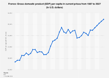 Gross domestic product (GDP) per capita in France 2022