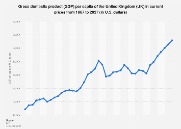 Gross domestic product (GDP) per capita United Kingdom 2022 (in U.S. dollars)